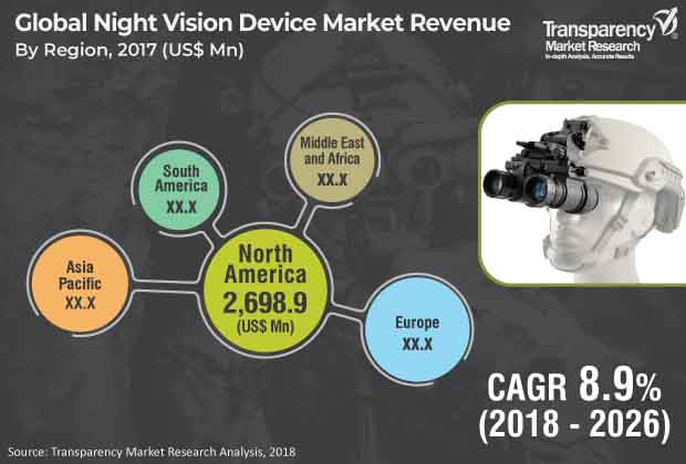 Night Vision Device  Market Insights, Trends & Growth Outlook