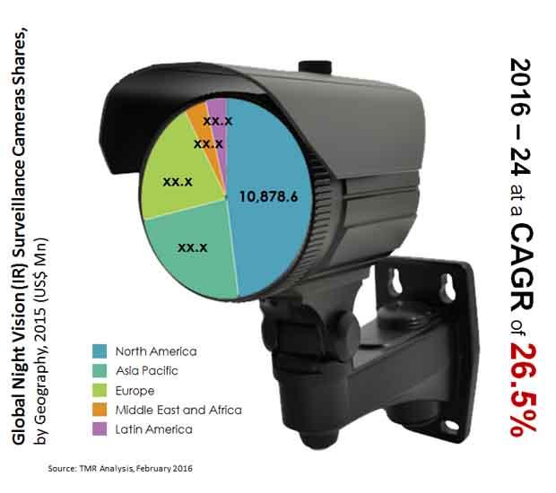 night-vision-surveillance-cameras-market