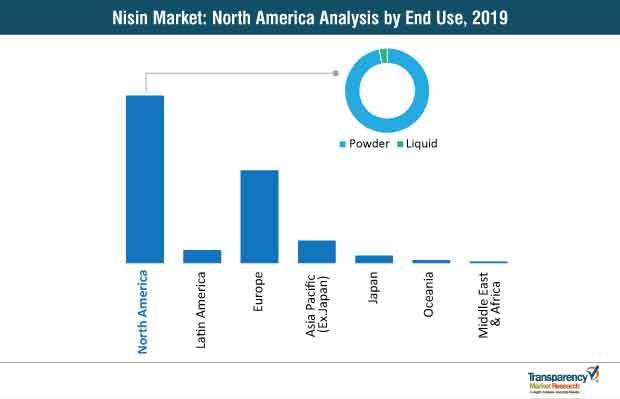 nisin market north america