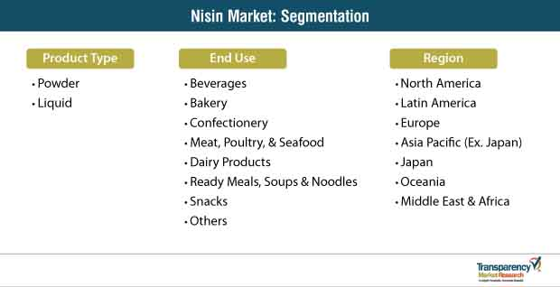 nisin market segmentation