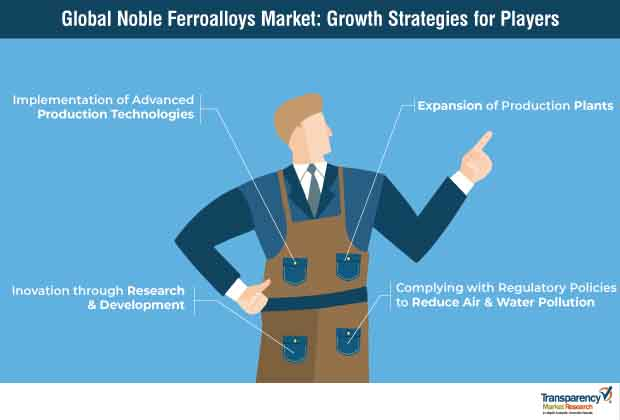noble ferroalloys market growth strategies for players