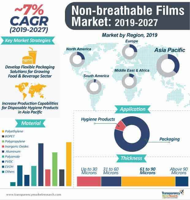 non breathable films market infographic