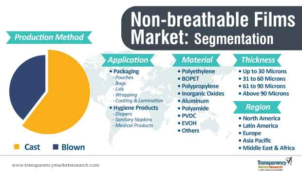 non breathable films market segmentation