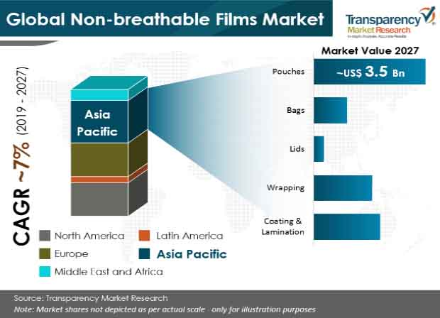 non breathable films market share