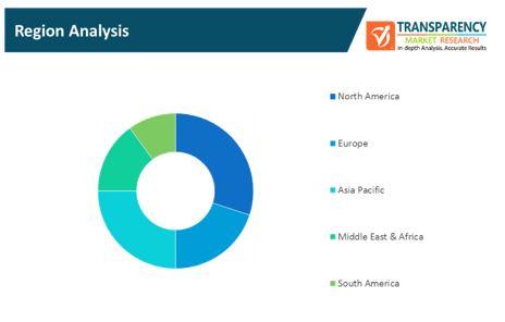 non contact measurement systems market 2