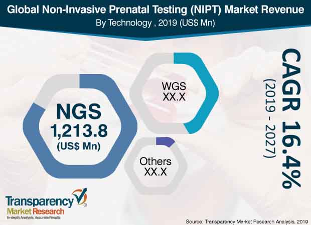 Non-Invasive Prenatal Testing (NIPT) Market by Test Type