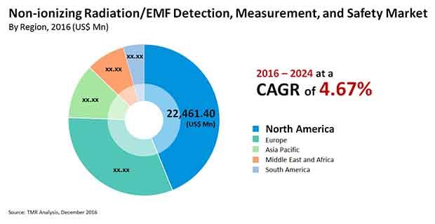 non ionizing radiation detection measurement safety market