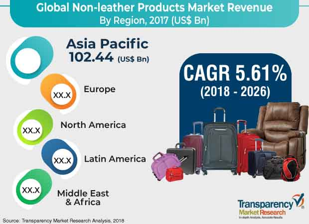 non leather products market