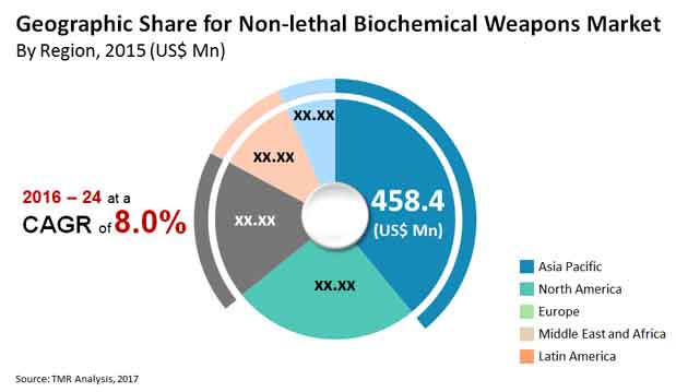non-lethal-biochemical-weapons-market