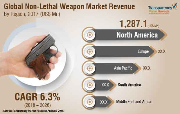 non-lethal-weapons-market.jpg