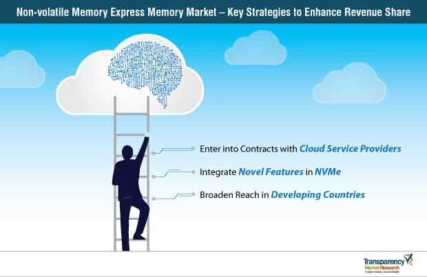 Non-volatile Memory Express (NVMe)  Market Insights, Trends & Growth Outlook
