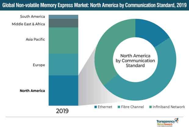 nonvolatile memory express market