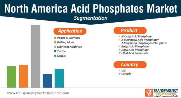 north america acid phosphates market segmentation
