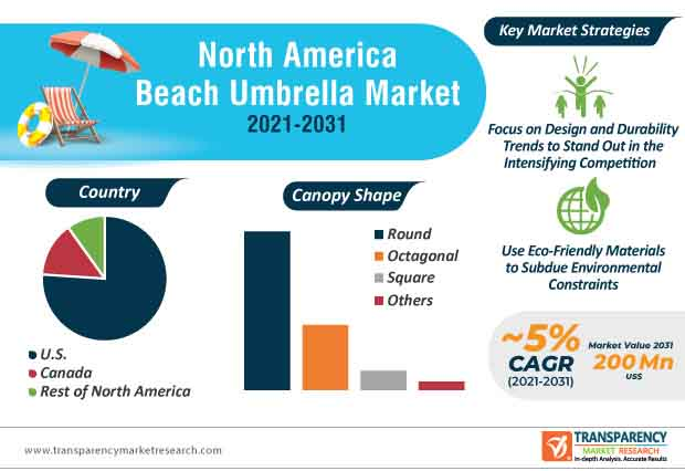 north america beach umbrella market infographic