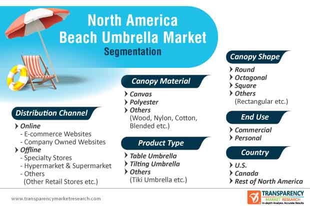 north america beach umbrella market segmentation