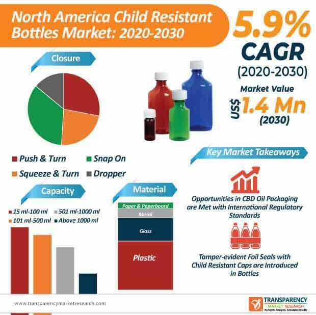 north america child resistant bottles market infographic