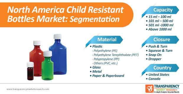 north america child resistant bottles market segmentation