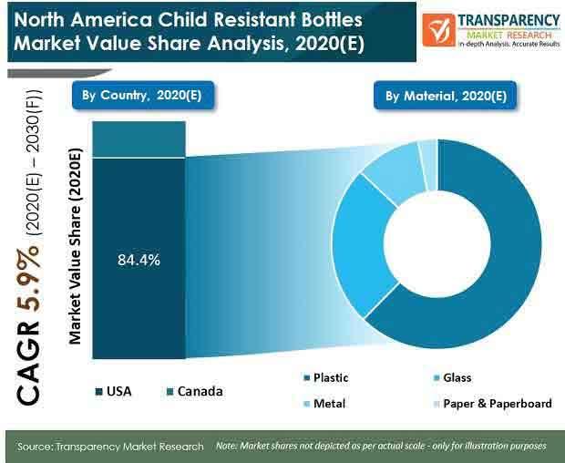 north america child resistant bottles market