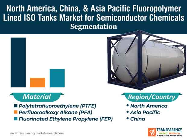 north america china and asia pacific pluoropolymer lined iso tanks market segmentation