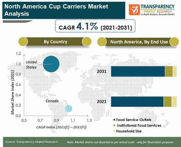 north america cup carrier packaging attractiveness analysis