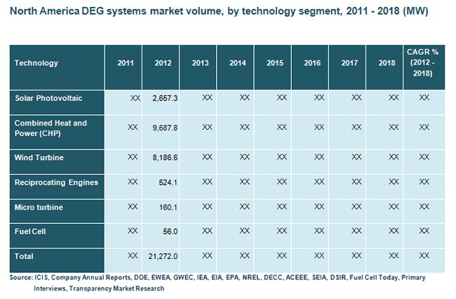 north-america-deg-systems-market-volume-by-technology-segment-2011-2018