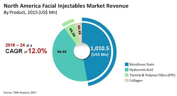 north america facial injectables market