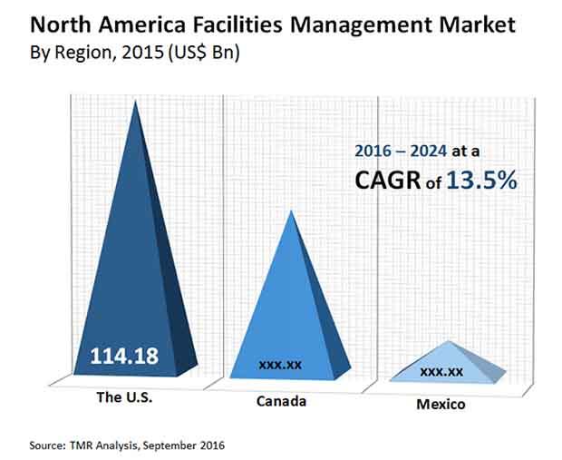north america facilities management market