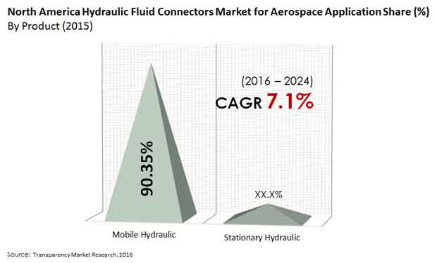 north america hydraulic fluid connectors market