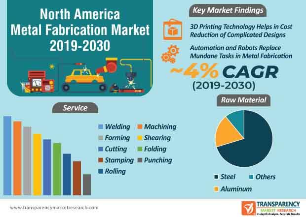 north america metal fabrication market infographic