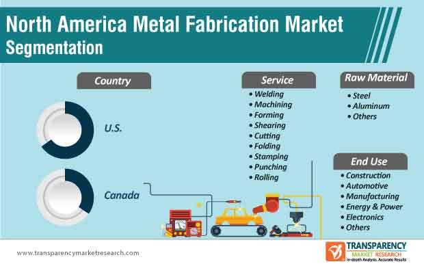 north america metal fabrication market segmentation