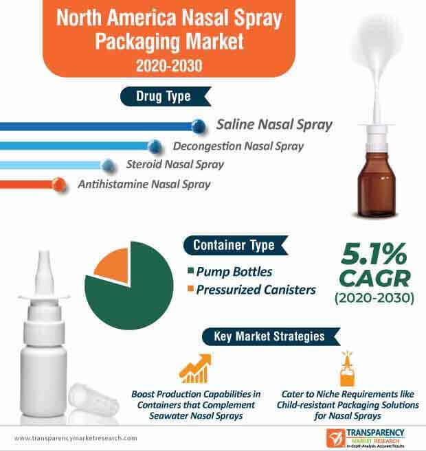 north america nasal spray packaging market infographic