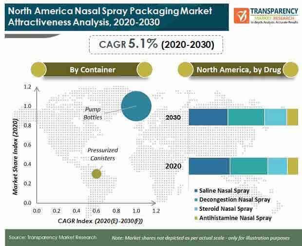 north america nasal spray packaging market