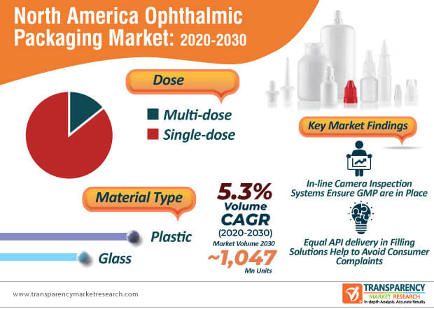 north america ophthalmic packaging market infographic