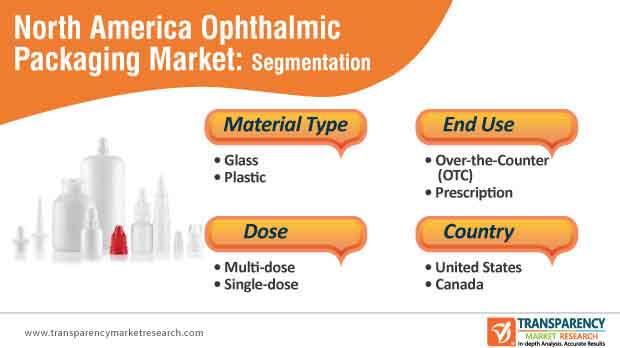 north america ophthalmic packaging market segmentation