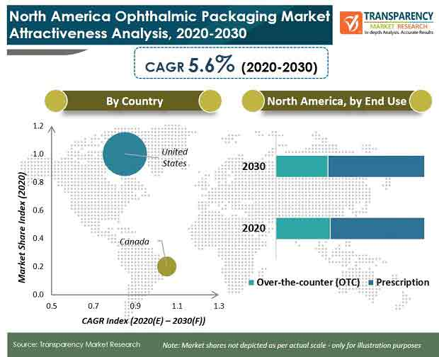 north america ophthalmic packaging market