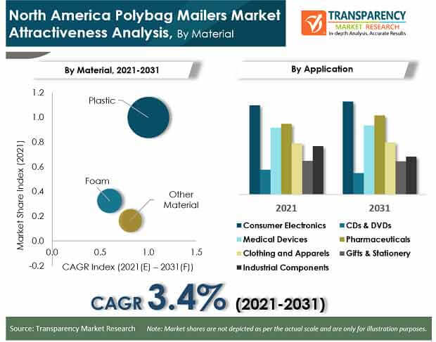 north america polybag mailers market