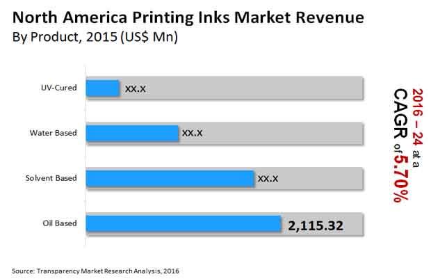 north america printing inks market