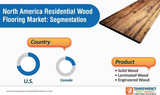 north america residential wood flooring market segmentation