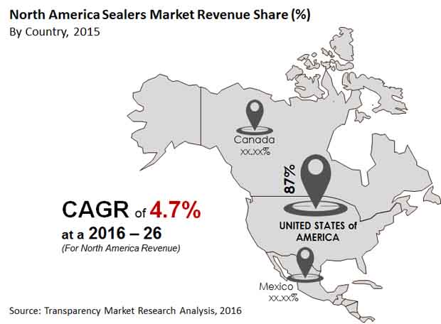 north-america-sealers-market
