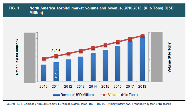 north-america-sorbitol-market-volume-and-revenue-2010-2018