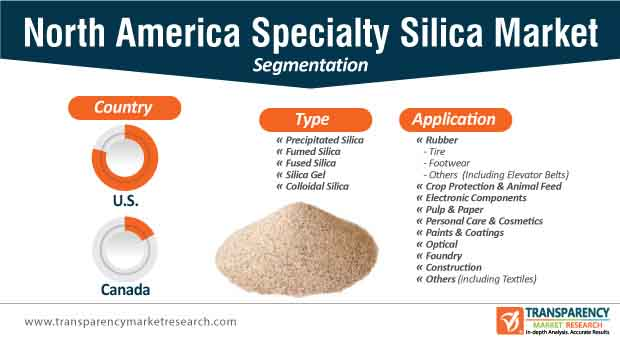 north america specialty silica market segmentation
