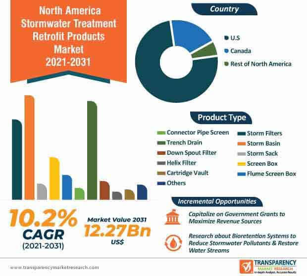 north america stormwater treatment retrofit products market infographic