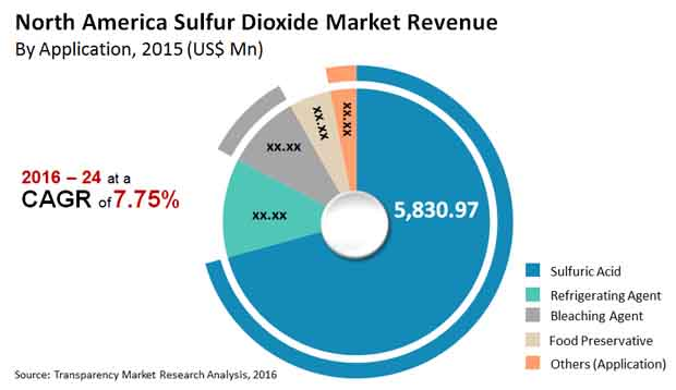 north america sulfur dioxide market revenue
