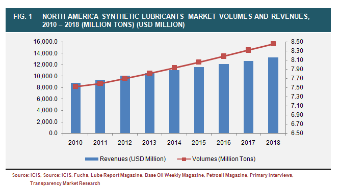 bio based lubricants market