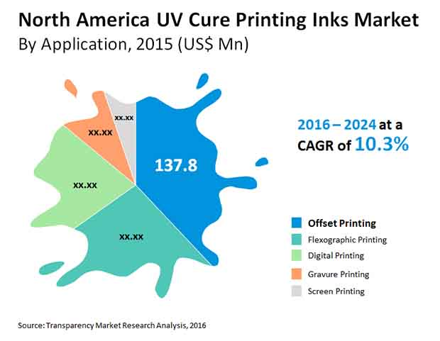 north america uv cure printing inks