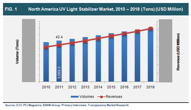 north-america-uv-light-stabilizer-market-2010-2018