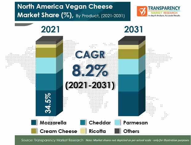 north america vegan cheese market