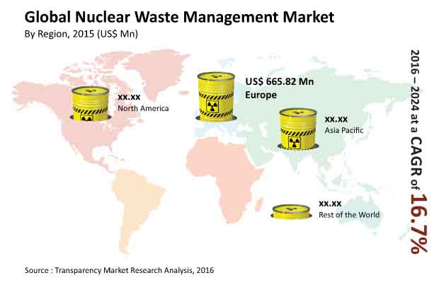 nuclear-waste-management-market