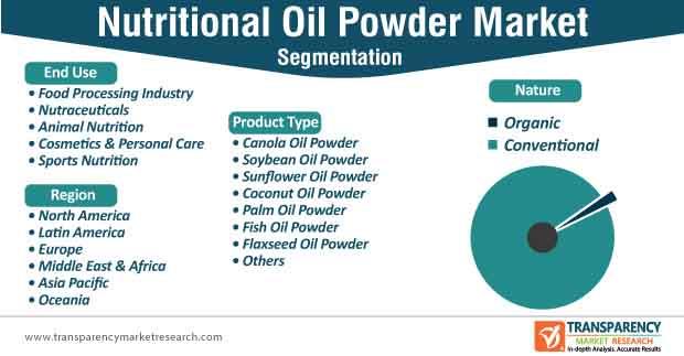 nutritional oil powder market segmentation