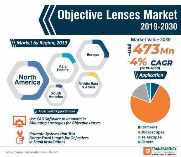objective lenses market infographic